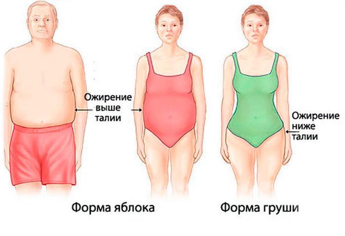 Форма фигуры