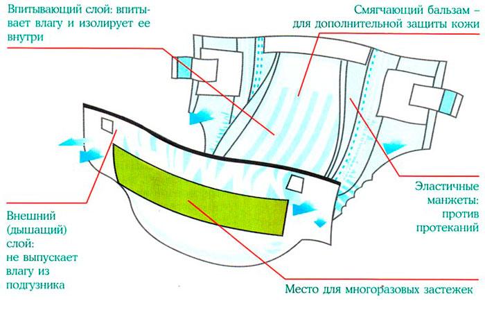 Строение памперса