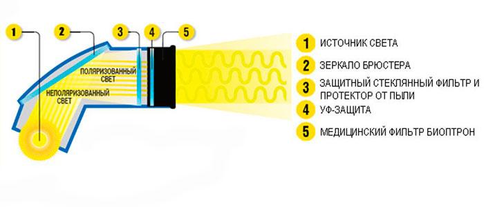Устройство Биоптрона