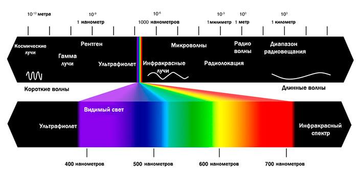 Спектр излучения