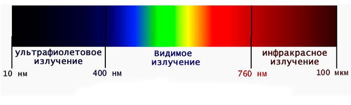 Спектр видимого света