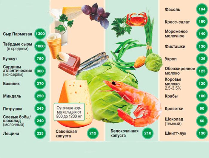 Продукты рекордсмены по содержанию кальция (мг на 100 гр продукта)