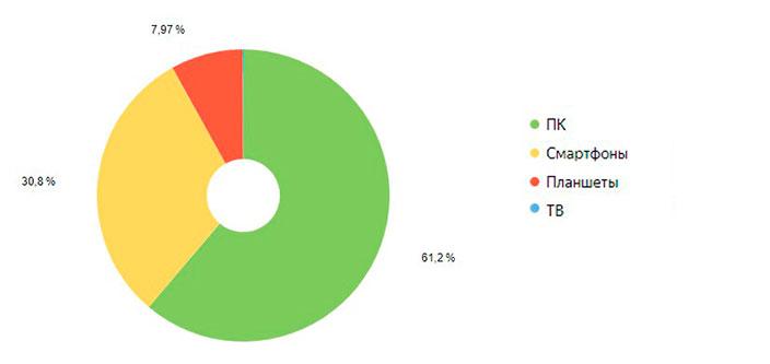 Устройства аудитории сайта noalone.ru