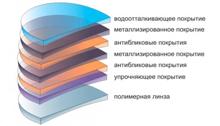 Многослойная структура линзы
