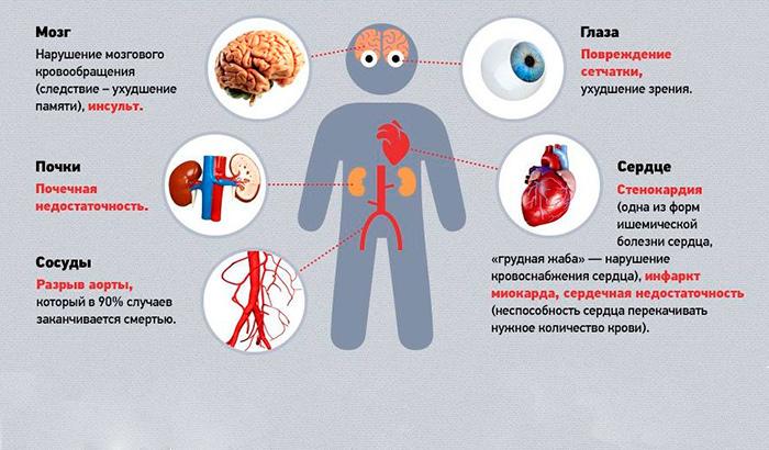 Влияние гипертонии на организм человека