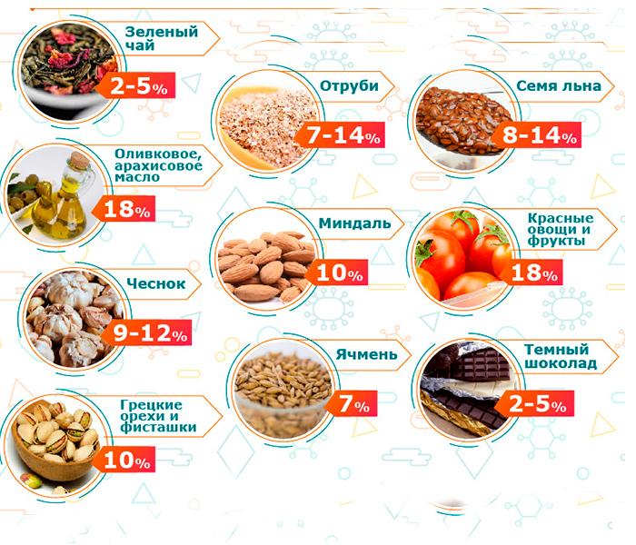 Продукты снижающие уровень холестерина у женщин после 50 лет