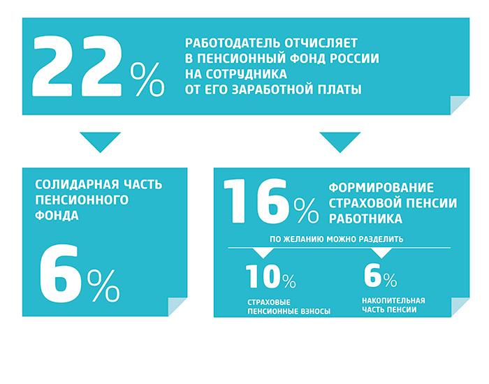Структура пенсии в Российской Федерации