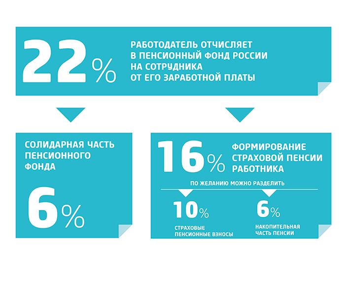 Структура пенсионного обеспечения в РФ