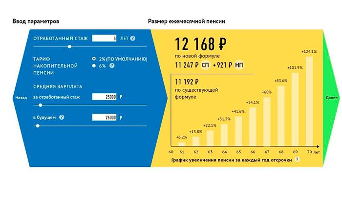 Пример калькулятора расчета пенсии сотруднику МВД